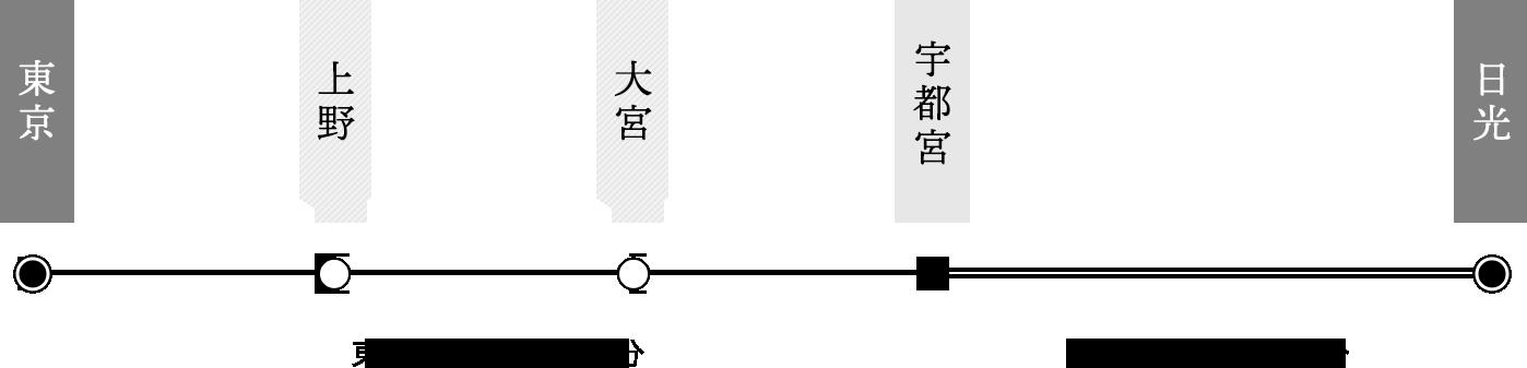 東京 上野 大宮 宇都宮 日光